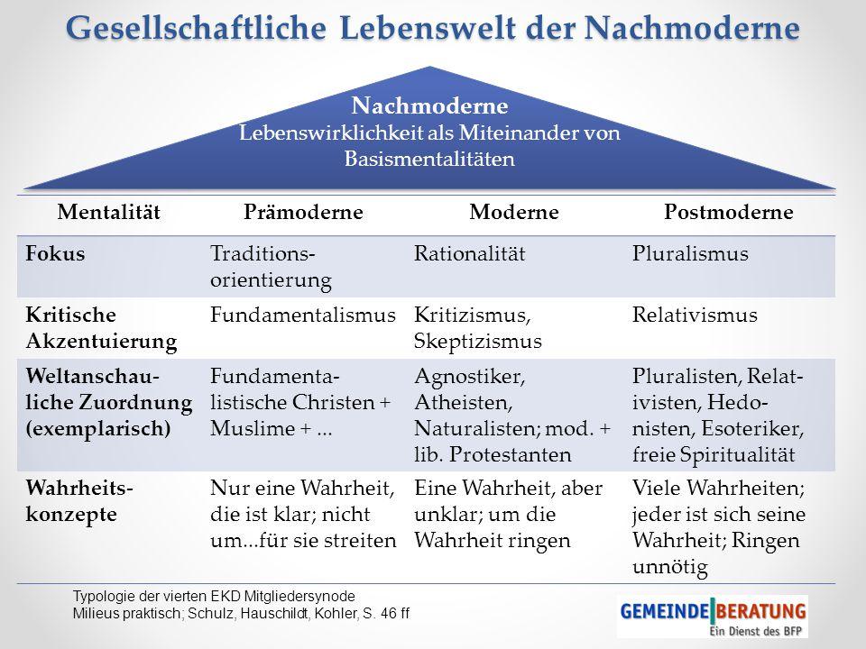 Typologie der vierten EKD Mitgliedersynode Milieus praktisch; Schulz, Hauschildt, Kohler, S. 46 ff