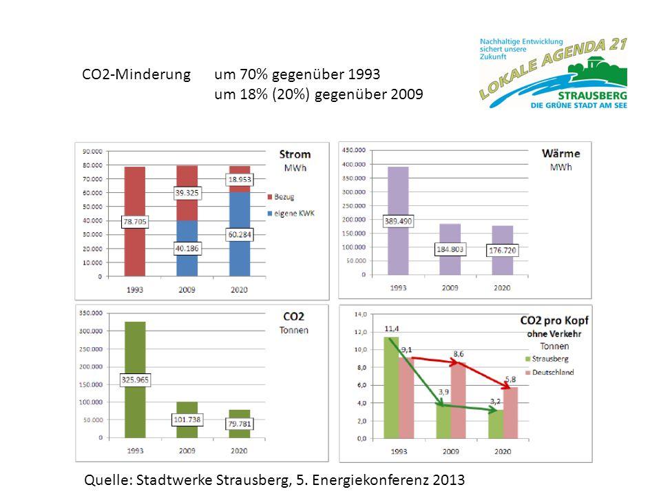 CO2-Minderung um 70% gegenüber 1993 um 18% (20%) gegenüber 2009 Quelle: Stadtwerke Strausberg, 5. Energiekonferenz 2013