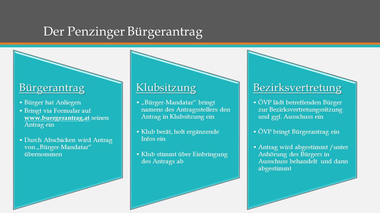 Der Penzinger Bürgerantrag Bürgerantrag Bürger hat Anliegen Bringt via Formular auf www.buergerantrag.at seinen Antrag ein Durch Abschicken wird Antra