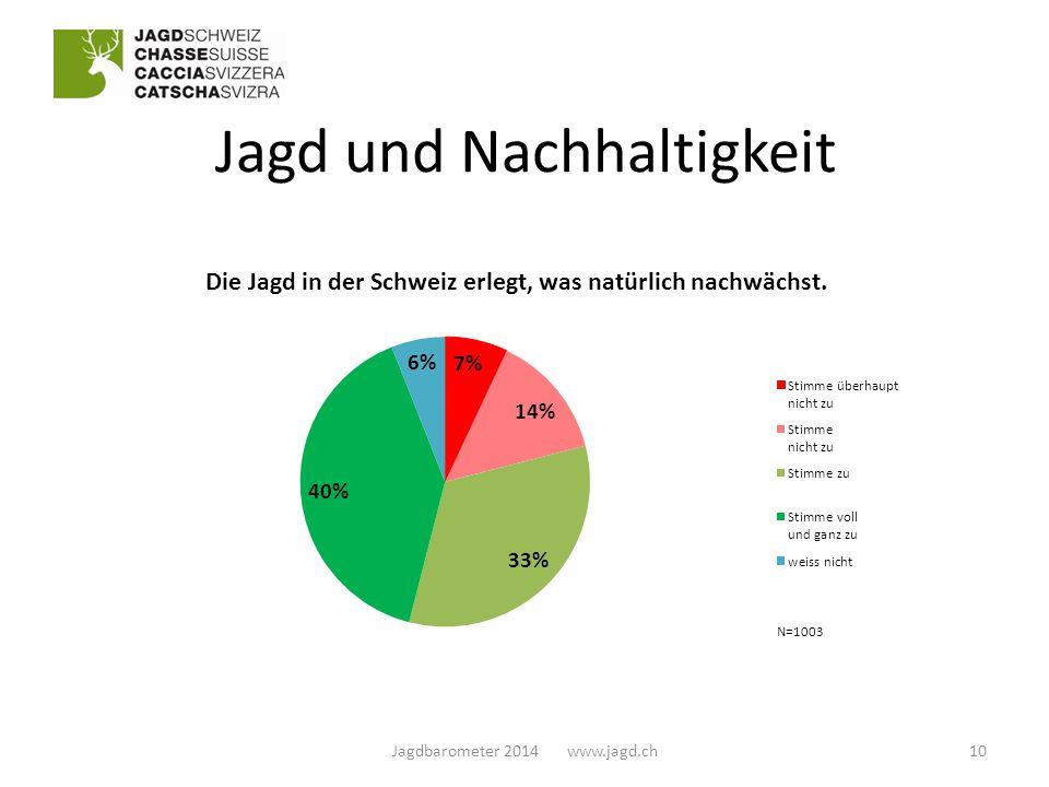 Jagd und Nachhaltigkeit 10Jagdbarometer 2014 www.jagd.ch