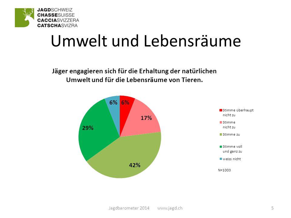 Umwelt und Lebensräume N=1003 5Jagdbarometer 2014 www.jagd.ch