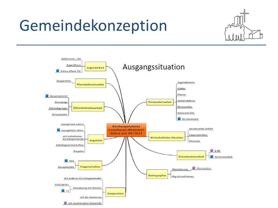 Gemeindekonzeption