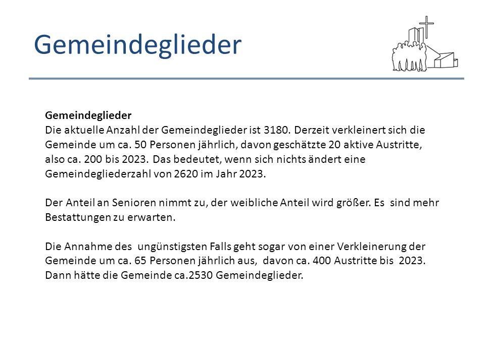 Gemeindeglieder Gemeindeglieder Die aktuelle Anzahl der Gemeindeglieder ist 3180.