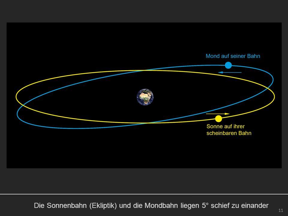 Die Sonnenbahn (Ekliptik) und die Mondbahn liegen 5° schief zu einander 11