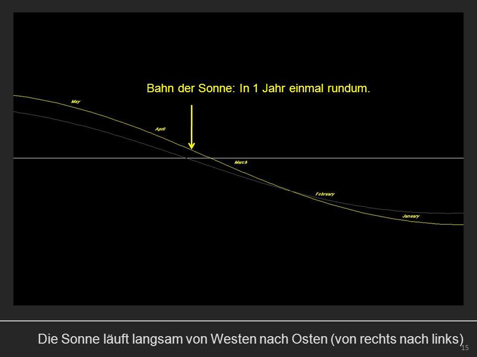 Die Sonne läuft langsam von Westen nach Osten (von rechts nach links) 15 Bahn der Sonne: In 1 Jahr einmal rundum.