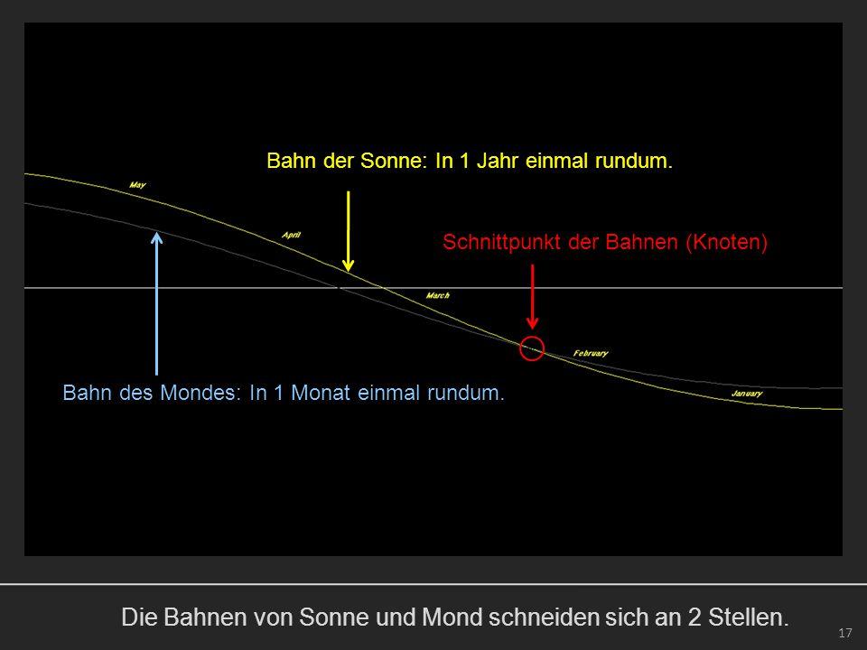 Die Bahnen von Sonne und Mond schneiden sich an 2 Stellen. 17 Bahn der Sonne: In 1 Jahr einmal rundum. Bahn des Mondes: In 1 Monat einmal rundum. Schn