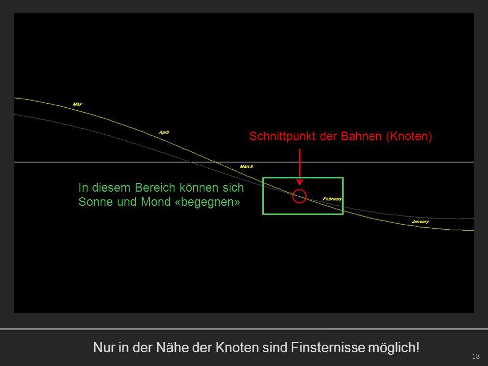 Nur in der Nähe der Knoten sind Finsternisse möglich! 18 Schnittpunkt der Bahnen (Knoten) In diesem Bereich können sich Sonne und Mond «begegnen»