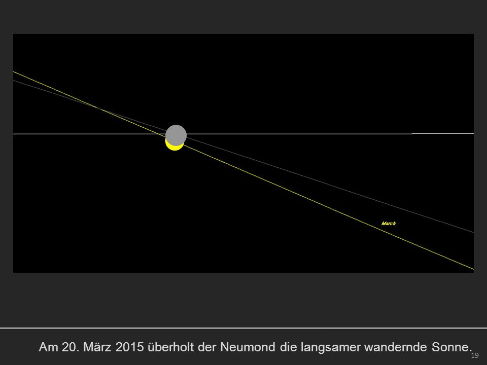 Am 20. März 2015 überholt der Neumond die langsamer wandernde Sonne. 19