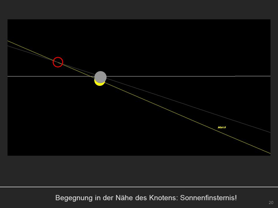 Begegnung in der Nähe des Knotens: Sonnenfinsternis! 20