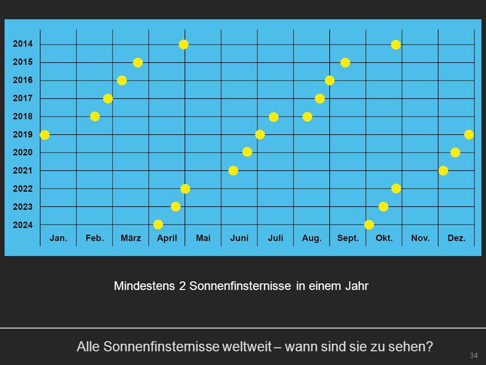 Alle Sonnenfinsternisse weltweit – wann sind sie zu sehen? 34 Mindestens 2 Sonnenfinsternisse in einem Jahr