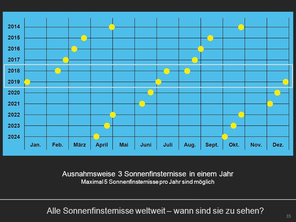 Alle Sonnenfinsternisse weltweit – wann sind sie zu sehen? 35 Ausnahmsweise 3 Sonnenfinsternisse in einem Jahr Maximal 5 Sonnenfinsternisse pro Jahr s