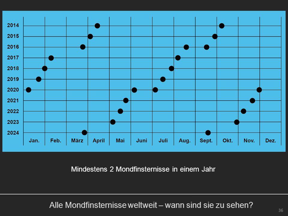Alle Mondfinsternisse weltweit – wann sind sie zu sehen? 36 Mindestens 2 Mondfinsternisse in einem Jahr