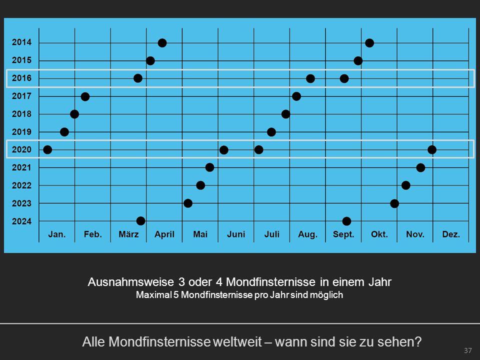 Alle Mondfinsternisse weltweit – wann sind sie zu sehen? 37 Ausnahmsweise 3 oder 4 Mondfinsternisse in einem Jahr Maximal 5 Mondfinsternisse pro Jahr