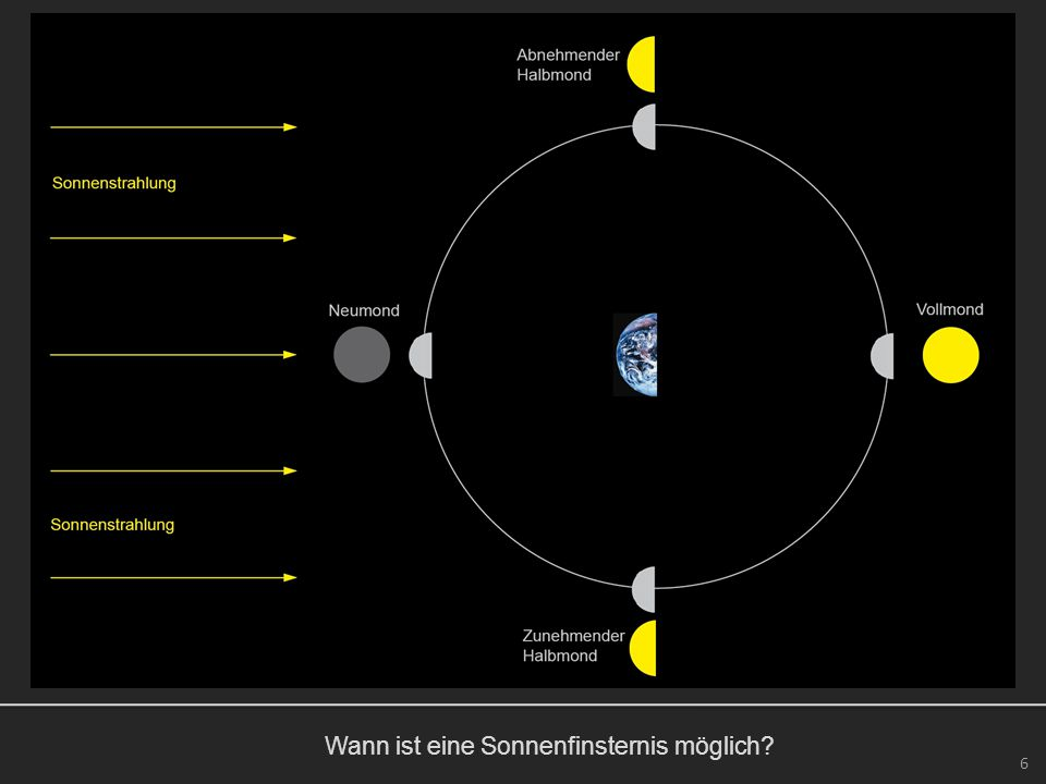 Wann ist eine Sonnenfinsternis möglich? 6