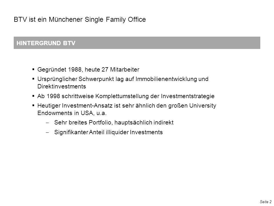 Seite 2 HINTERGRUND BTV BTV ist ein Münchener Single Family Office 13 72 121 51 102 153 111 141 185 157 177 207 195 207 225 223 229 239 195 12 62 251