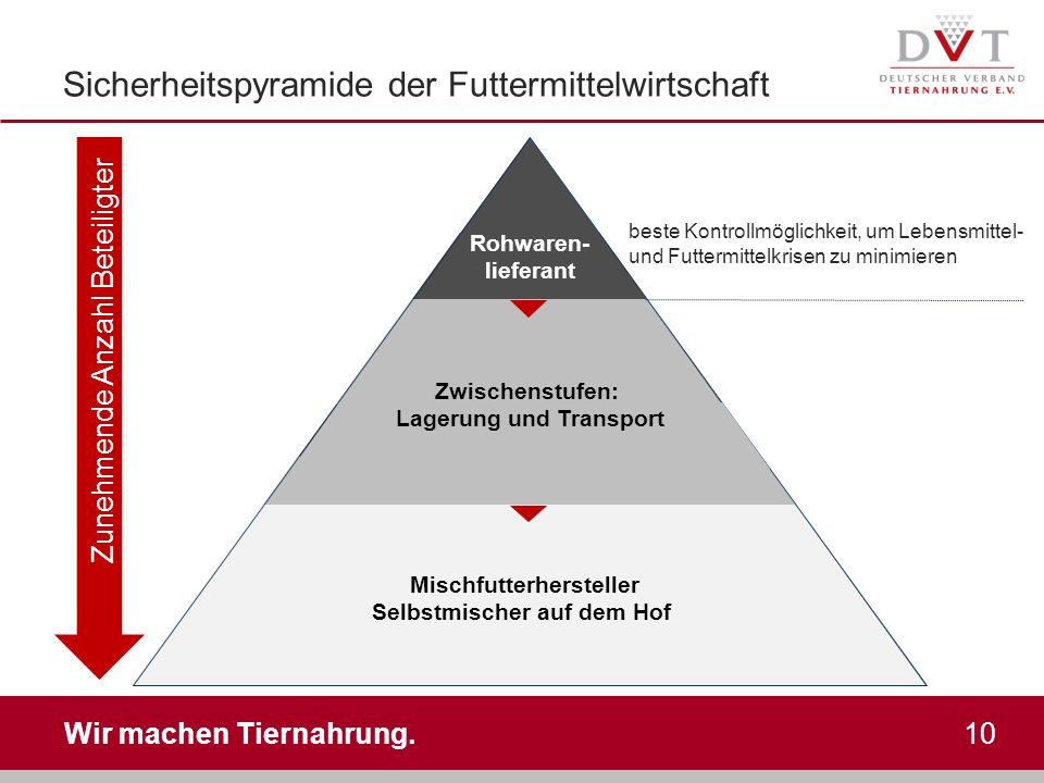 Wir machen Tiernahrung. 10 Sicherheitspyramide der Futtermittelwirtschaft beste Kontrollmöglichkeit, um Lebensmittel- und Futtermittelkrisen zu minimi