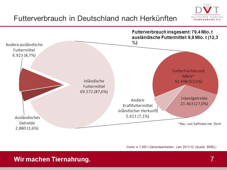 Wir machen Tiernahrung. Futterverbrauch in Deutschland nach Herkünften 7 Futterverbrauch insgesamt: 79,4 Mio. t ausländische Futtermittel: 9,8 Mio. t