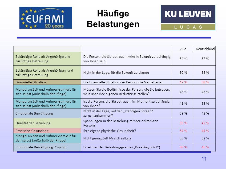 Häufige Belastungen AlleDeutschland Zukünftige Rolle als Angehörige und zukünftige Betreuung Die Person, die Sie betreuen, wird in Zukunft zu abhängig