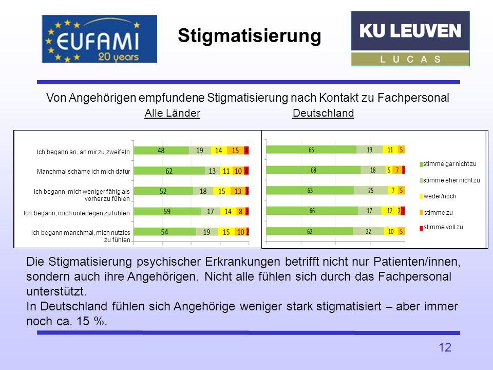 Stigmatisierung 12 Von Angehörigen empfundene Stigmatisierung nach Kontakt zu Fachpersonal Alle LänderDeutschland Die Stigmatisierung psychischer Erkr