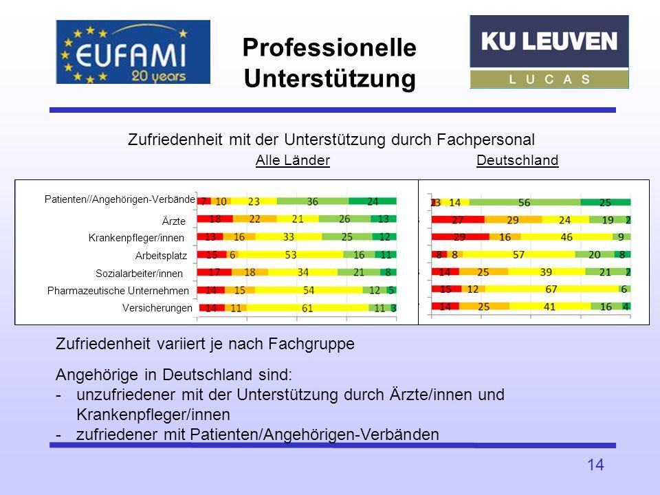 Professionelle Unterstützung 14 Zufriedenheit mit der Unterstützung durch Fachpersonal Alle Länder Deutschland Zufriedenheit variiert je nach Fachgrup