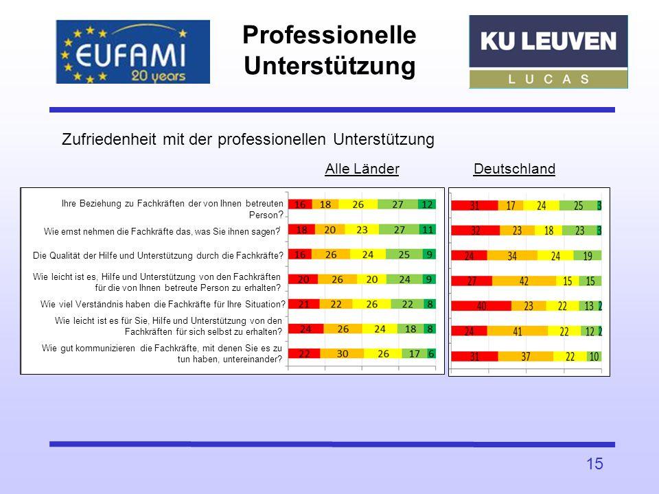 Professionelle Unterstützung 15 Zufriedenheit mit der professionellen Unterstützung Alle Länder Deutschland Ihre Beziehung zu Fachkräften der von Ihne