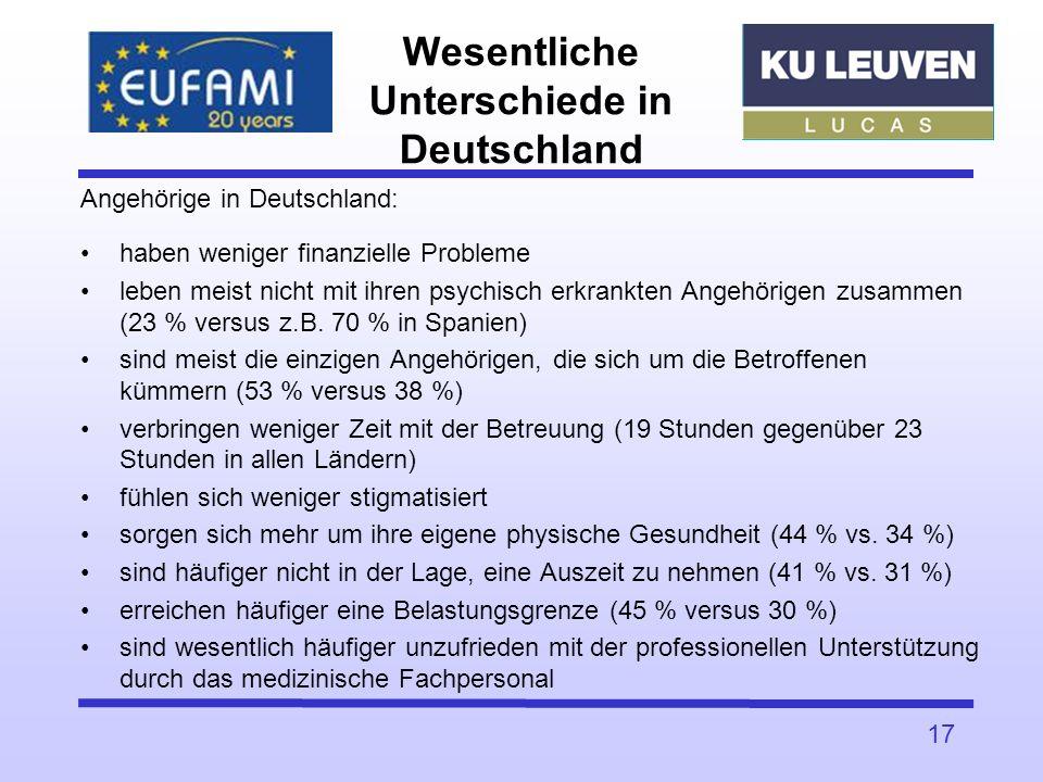 Angehörige in Deutschland: haben weniger finanzielle Probleme leben meist nicht mit ihren psychisch erkrankten Angehörigen zusammen (23 % versus z.B.