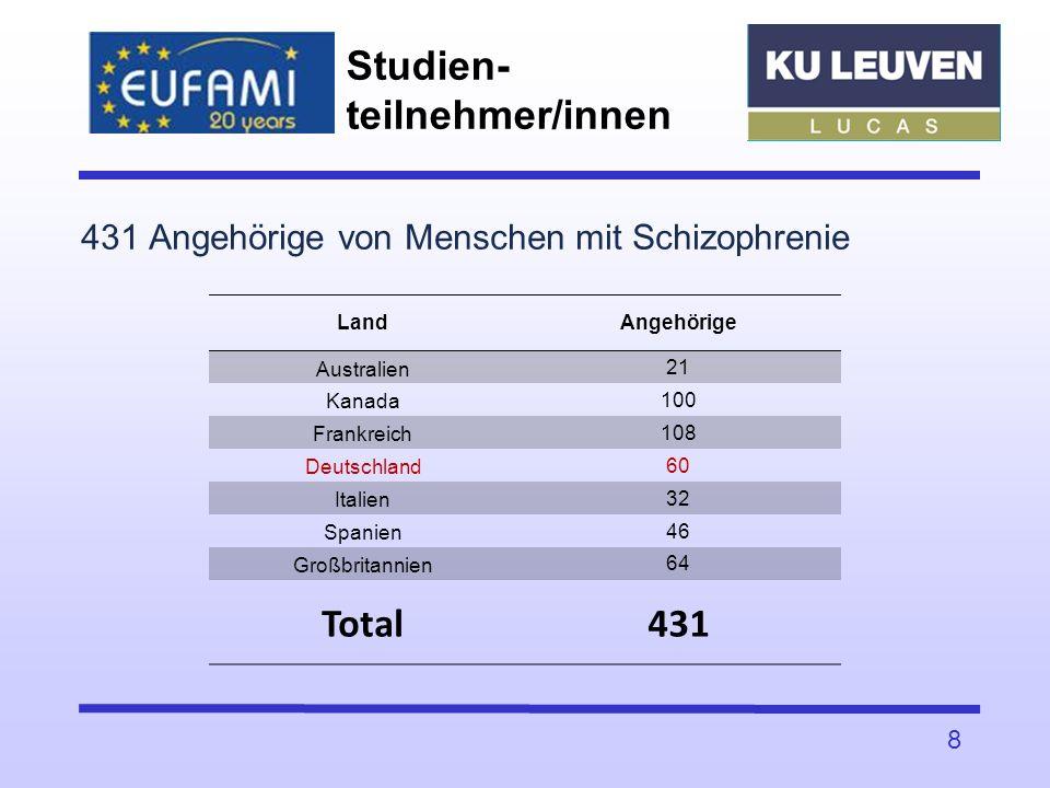 431 Angehörige von Menschen mit Schizophrenie Studien- teilnehmer/innen 8 LandAngehörige Australien 21 Kanada 100 Frankreich 108 Deutschland 60 Italie
