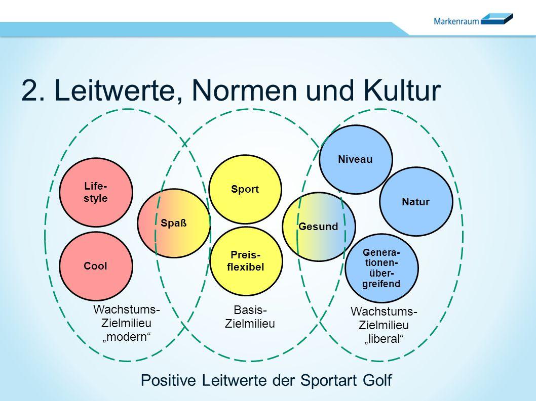 "2. Leitwerte, Normen und Kultur Preis- flexibel Spaß Gesund Sport Basis- Zielmilieu Life- style Cool Wachstums- Zielmilieu ""modern"" Natur Genera- tion"