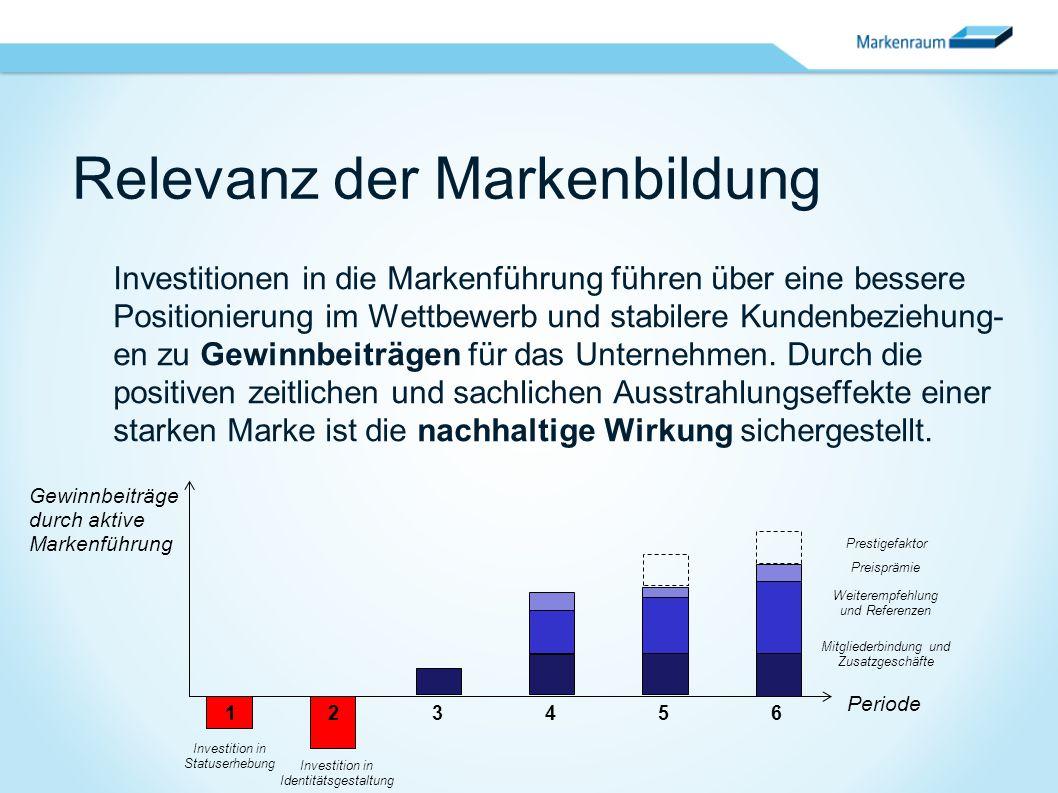 123456123456 Relevanz der Markenbildung Investitionen in die Markenführung führen über eine bessere Positionierung im Wettbewerb und stabilere Kundenb