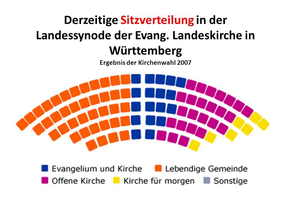 Derzeitige Sitzverteilung in der Landessynode der Evang. Landeskirche in Württemberg Ergebnis der Kirchenwahl 2007