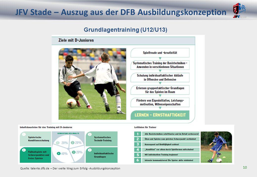 JFV Stade – Auszug aus der DFB Ausbildungskonzeption 11 Grundlagentraining (U14/U15) Quelle: talente.dfb.de – Der weite Weg zum Erfolg -Ausbildungskonzeption