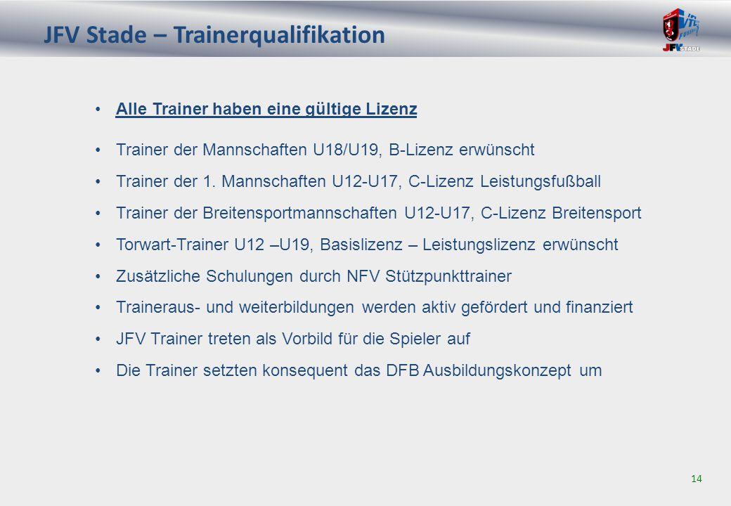JFV Stade – Trainerqualifikation 14 Trainer der Mannschaften U18/U19, B-Lizenz erwünscht Trainer der 1.