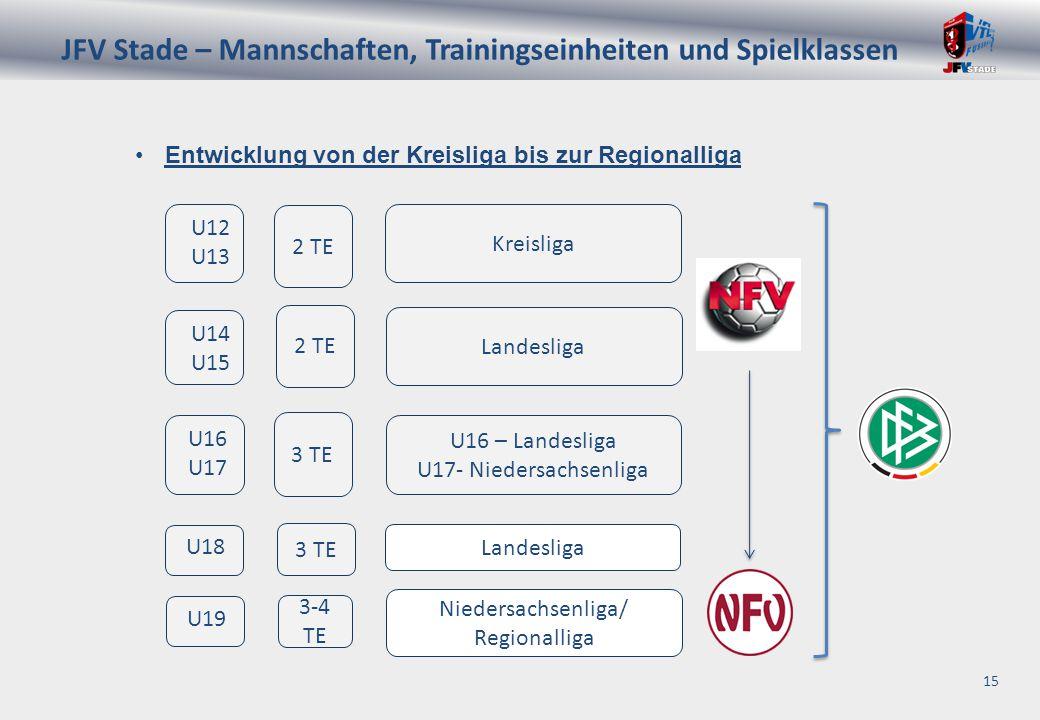 JFV Stade – Mannschaften, Trainingseinheiten und Spielklassen 15 Entwicklung von der Kreisliga bis zur Regionalliga U16 U17 U12 U13 U14 U15 U18 U19 Kreisliga Niedersachsenliga/ Regionalliga Landesliga U16 – Landesliga U17- Niedersachsenliga Landesliga 2 TE 3 TE 2 TE 3 TE 3-4 TE