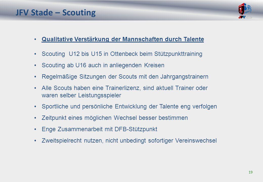 JFV Stade – Scouting 19 Scouting U12 bis U15 in Ottenbeck beim Stützpunkttraining Scouting ab U16 auch in anliegenden Kreisen Regelmäßige Sitzungen der Scouts mit den Jahrgangstrainern Alle Scouts haben eine Trainerlizenz, sind aktuell Trainer oder waren selber Leistungsspieler Sportliche und persönliche Entwicklung der Talente eng verfolgen Zeitpunkt eines möglichen Wechsel besser bestimmen Enge Zusammenarbeit mit DFB-Stützpunkt Zweitspielrecht nutzen, nicht unbedingt sofortiger Vereinswechsel Qualitative Verstärkung der Mannschaften durch Talente