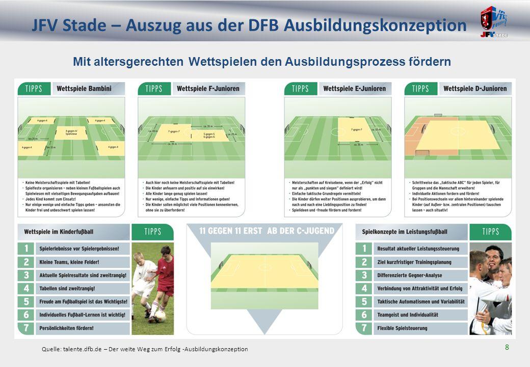 JFV Stade – Auszug aus der DFB Ausbildungskonzeption 8 Mit altersgerechten Wettspielen den Ausbildungsprozess fördern Quelle: talente.dfb.de – Der weite Weg zum Erfolg -Ausbildungskonzeption