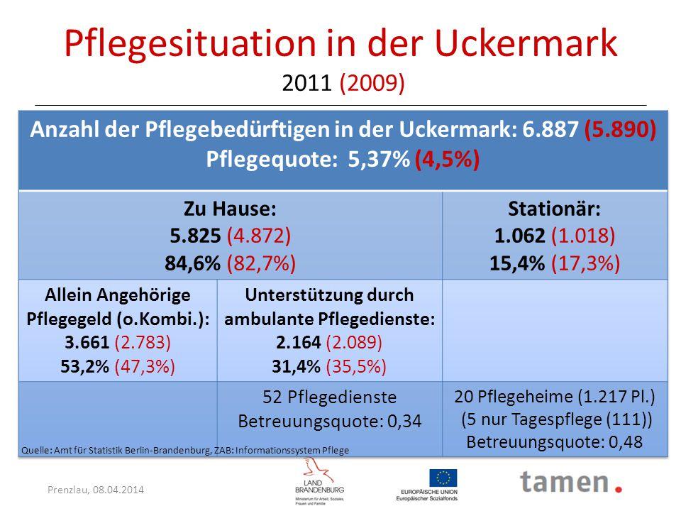 Prenzlau, 08.04.2014 Prognose für die Uckermark - steigende Pflegequote ZeitInsgesamtPflegequotePflegegeldambulantstationär 20116.8875,4 %3.6612.1641.062 20157.2156,2 % 3.835 (3.278) 2.267 (2.625) 1.113 (1.311) 20208.3967,6 % 4.463 (3.668) 2.