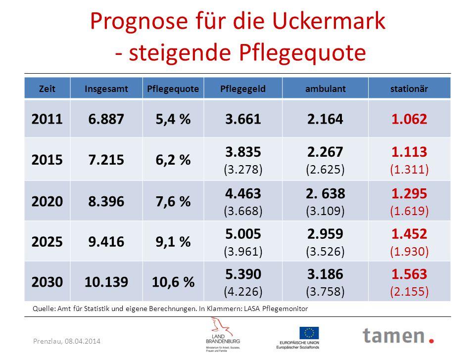 Prenzlau, 08.04.2014 Prognose für die Uckermark - steigende Pflegequote ZeitInsgesamtPflegequotePflegegeldambulantstationär 20116.8875,4 %3.6612.1641.