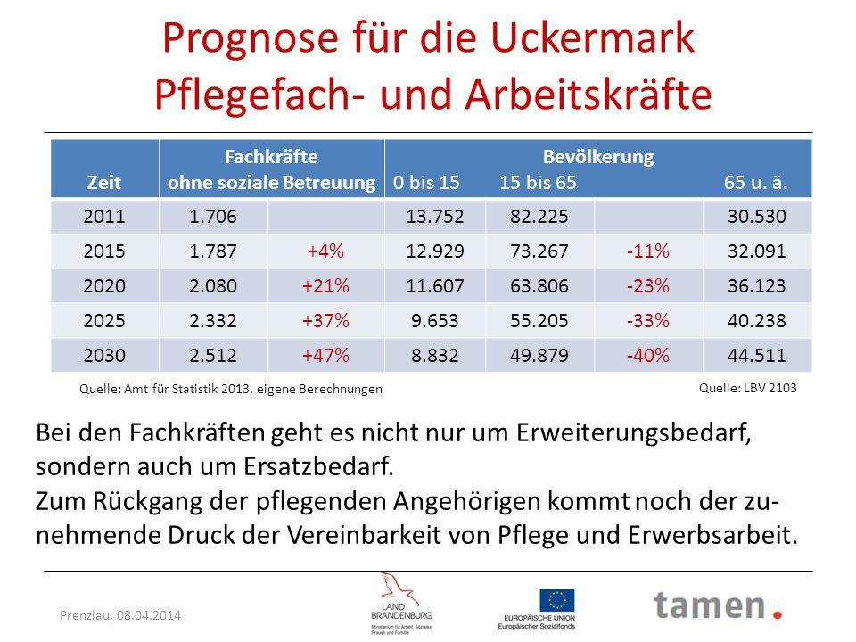 Prenzlau, 08.04.2014 Prognose für die Uckermark Pflegefach- und Arbeitskräfte Zeit Fachkräfte ohne soziale Betreuung Bevölkerung 0 bis 15 15 bis 65 65