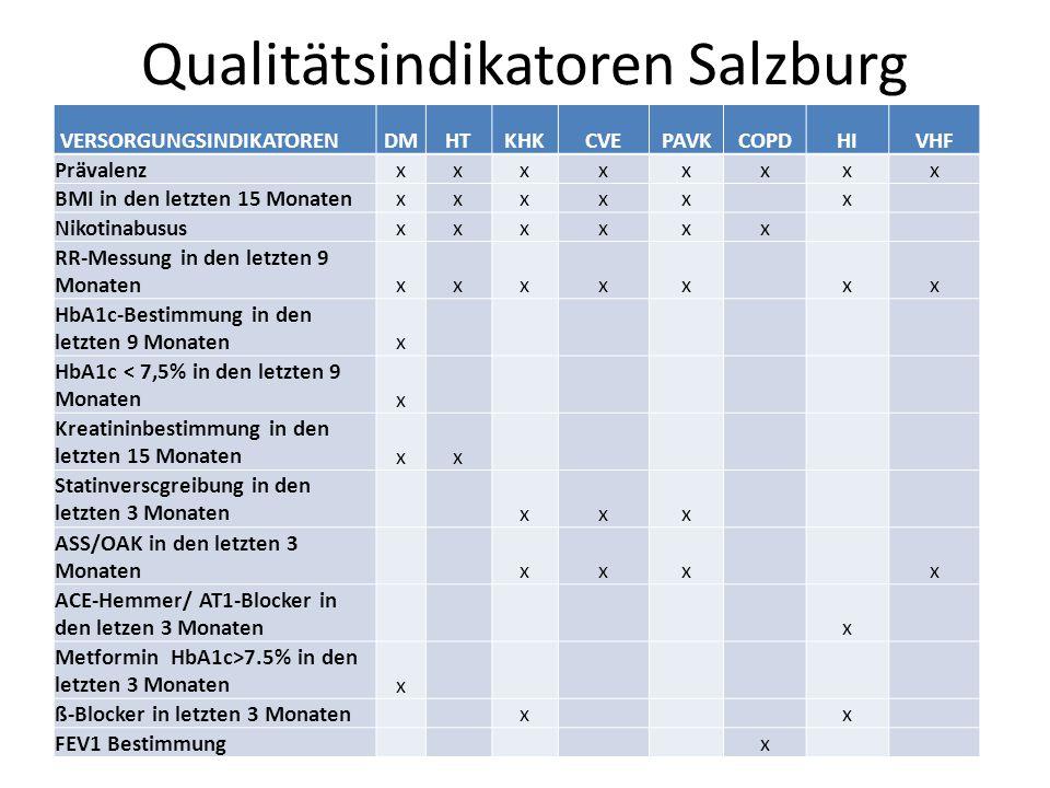 Qualitätsindikatoren Salzburg © Paracelsus Medizinische Privatuniversität | M. Abuzahra VERSORGUNGSINDIKATORENDMHTKHKCVEPAVKCOPDHIVHF Prävalenzxxxxxxx