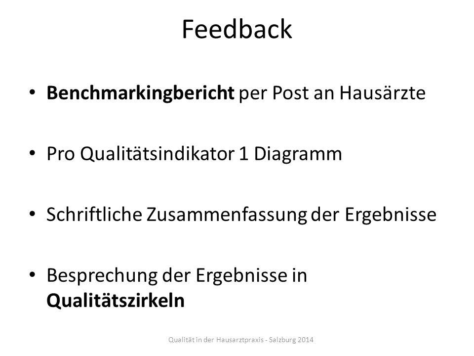 Feedback Benchmarkingbericht per Post an Hausärzte Pro Qualitätsindikator 1 Diagramm Schriftliche Zusammenfassung der Ergebnisse Besprechung der Ergeb