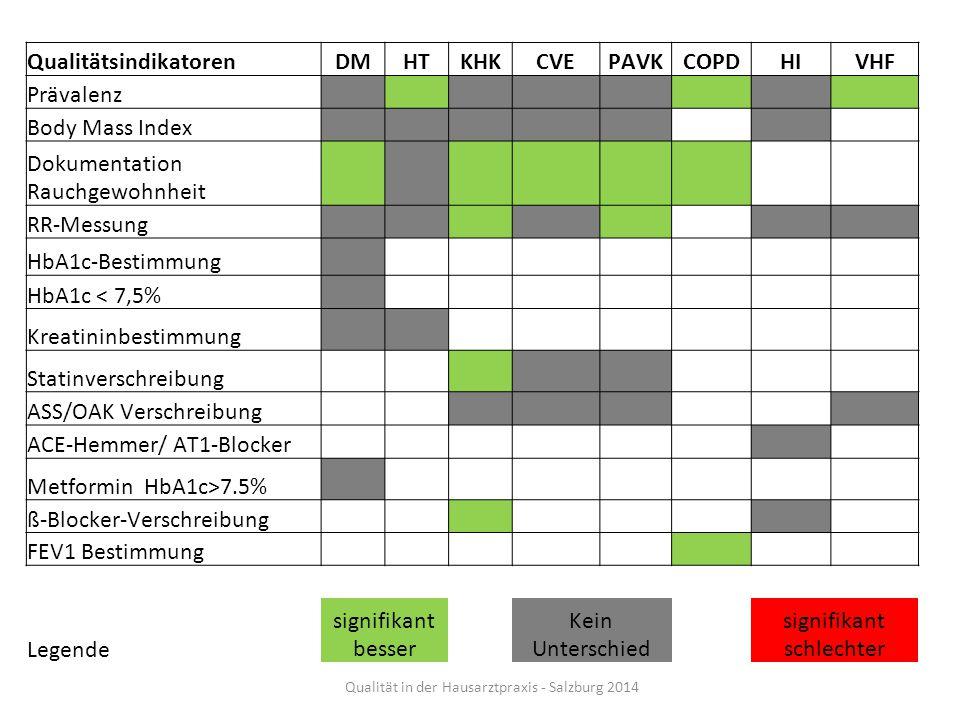 QualitätsindikatorenDMHTKHKCVEPAVKCOPDHIVHF Prävalenz Body Mass Index Dokumentation Rauchgewohnheit RR-Messung HbA1c-Bestimmung HbA1c < 7,5% Kreatinin