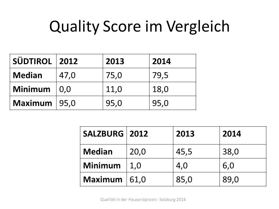 Quality Score im Vergleich Qualität in der Hausarztpraxis - Salzburg 2014 SÜDTIROL201220132014 Median47,075,079,5 Minimum0,011,018,0 Maximum95,0 SALZB