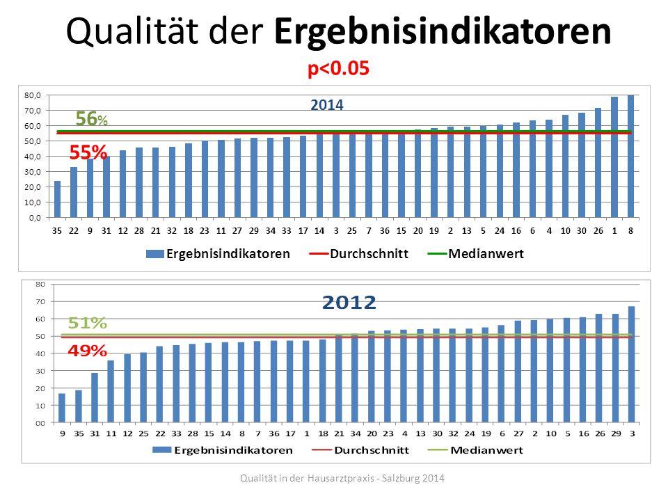 Qualität der Ergebnisindikatoren p<0.05 56 % 55% 2012 Qualität in der Hausarztpraxis - Salzburg 2014