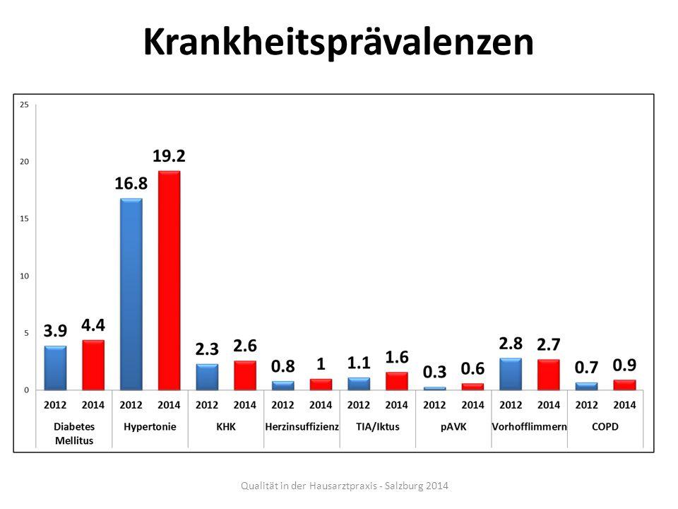 Krankheitsprävalenzen Qualität in der Hausarztpraxis - Salzburg 2014