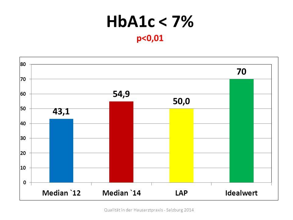 HbA1c < 7% p<0,01 Qualität in der Hausarztpraxis - Salzburg 2014