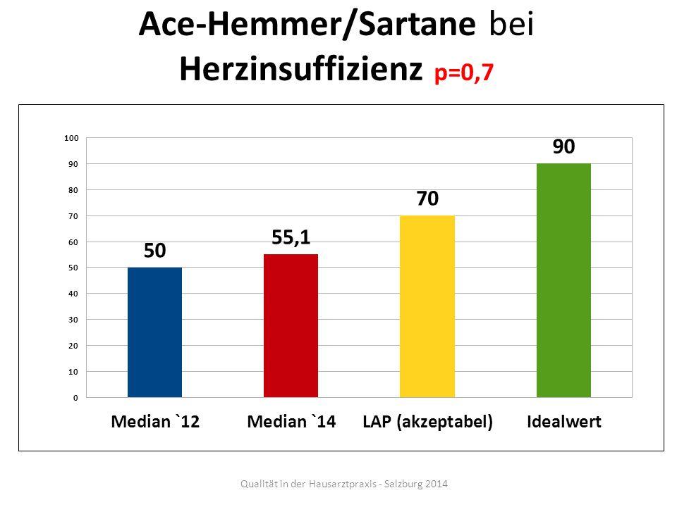 Ace-Hemmer/Sartane bei Herzinsuffizienz p=0,7 Qualität in der Hausarztpraxis - Salzburg 2014