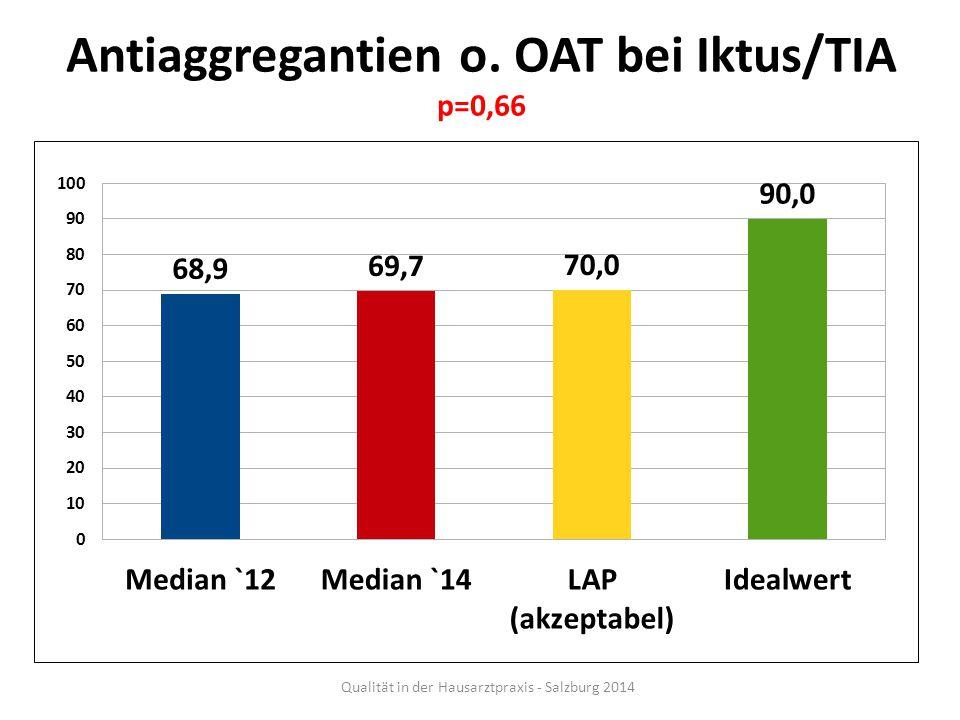 Antiaggregantien o. OAT bei Iktus/TIA p=0,66 Qualität in der Hausarztpraxis - Salzburg 2014