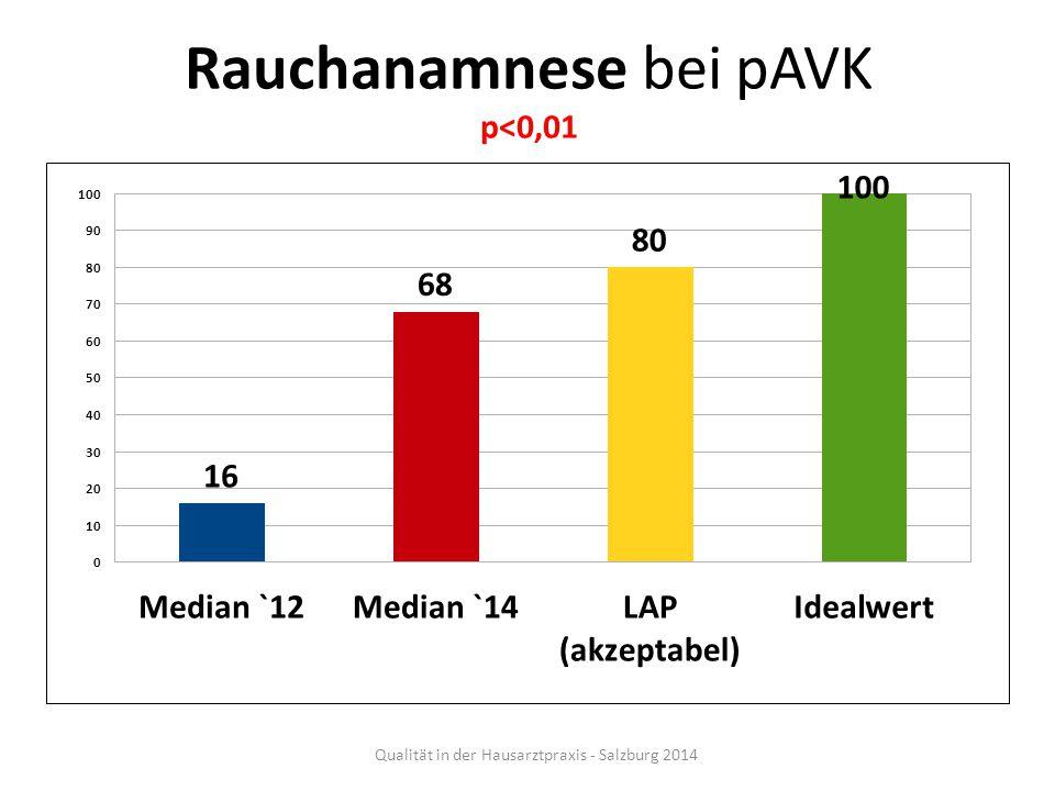 Rauchanamnese bei pAVK p<0,01 Qualität in der Hausarztpraxis - Salzburg 2014