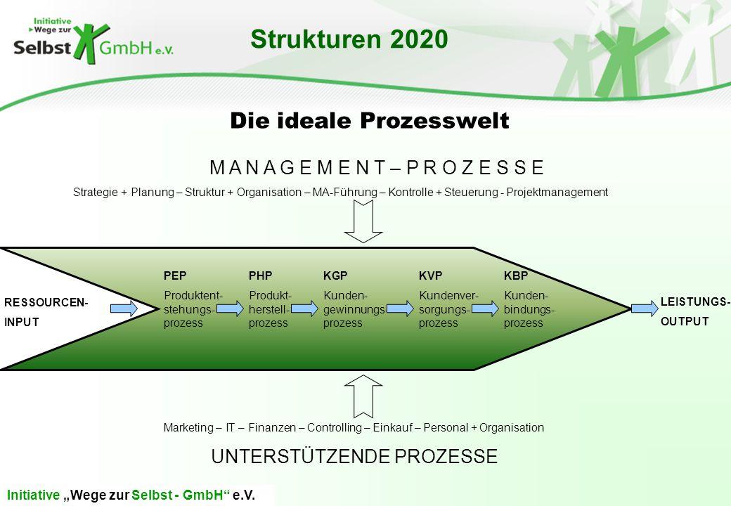 "Initiative ""Wege zur Selbst - GmbH"" e.V. Strukturen 2020 RESSOURCEN- INPUT LEISTUNGS- OUTPUT M A N A G E M E N T – P R O Z E S S E Strategie + Planung"