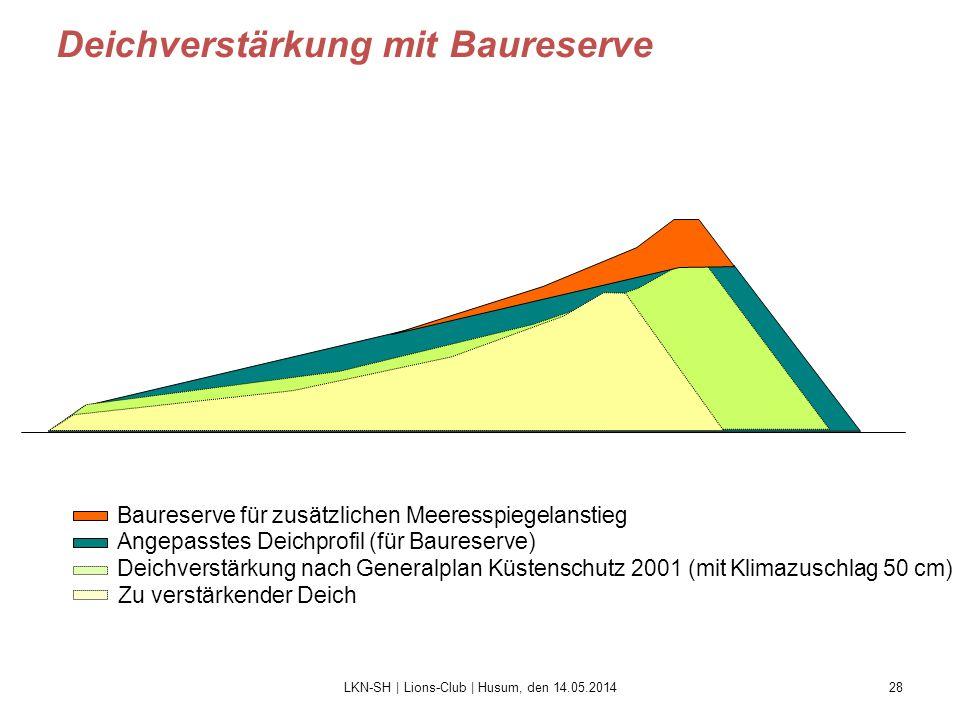 28 Deichverstärkung mit Baureserve Deichverstärkung nach Generalplan Küstenschutz 2001 (mit Klimazuschlag 50 cm) Angepasstes Deichprofil (für Baureser